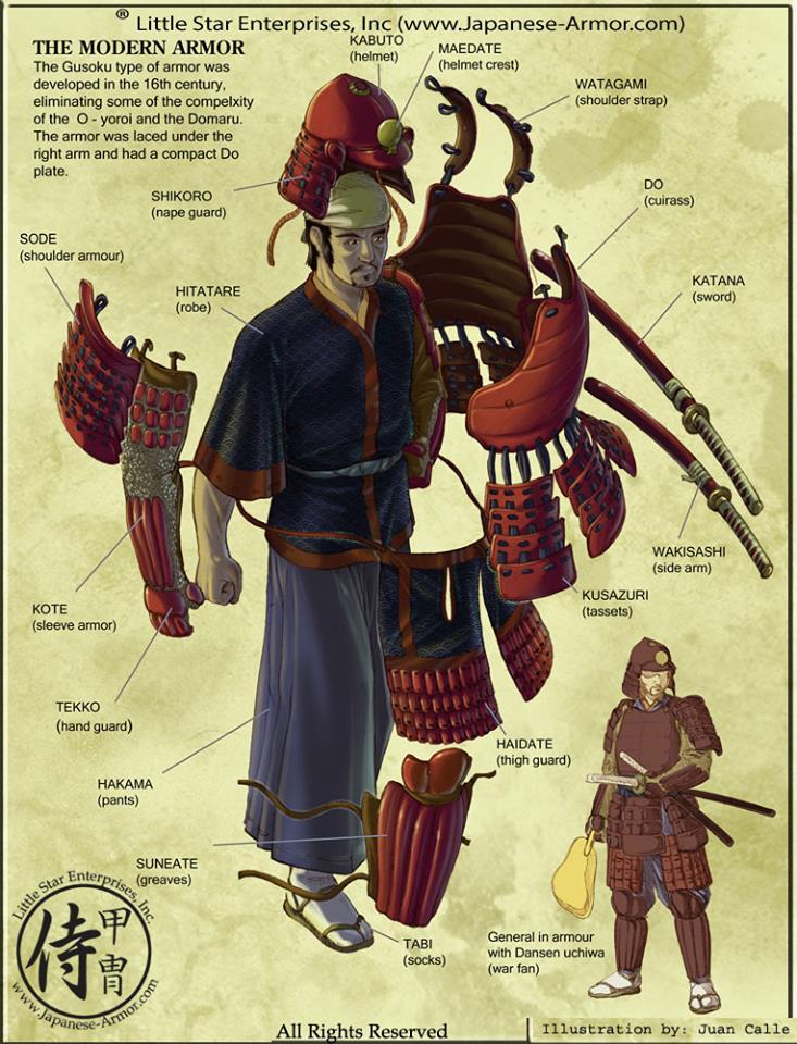 صوره لأجزاء درع الساموراي بالتفصيل