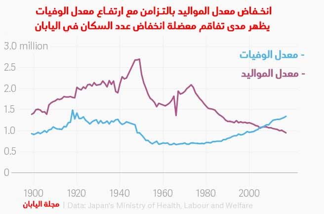 انخفاض معدل المواليد بالتزامن مع ارتفاع معدل الوفيات في اليابان