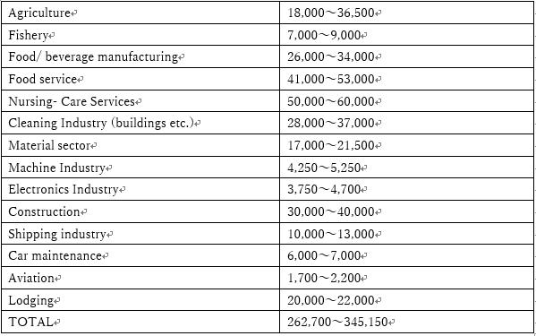 أعداد العمال الأجانب الأولية المطلوبة في القطاعات الـ14 التي تعاني من نقص الأيدي العاملة