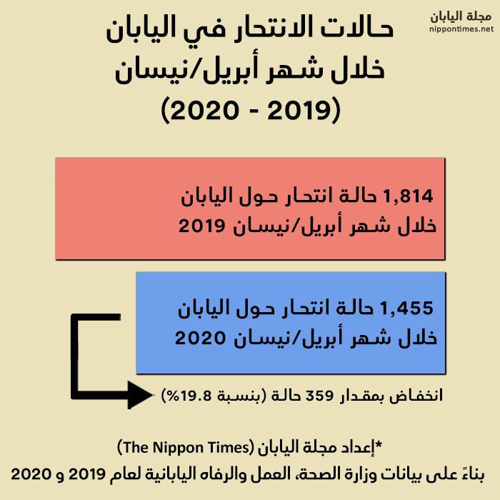 خريطة توضح حالات الانتحار في أبريل/ نيسان 2019 و 2020   إعداد مجلة اليابان بناءً على بيانات وزارة الصحة اليابانية